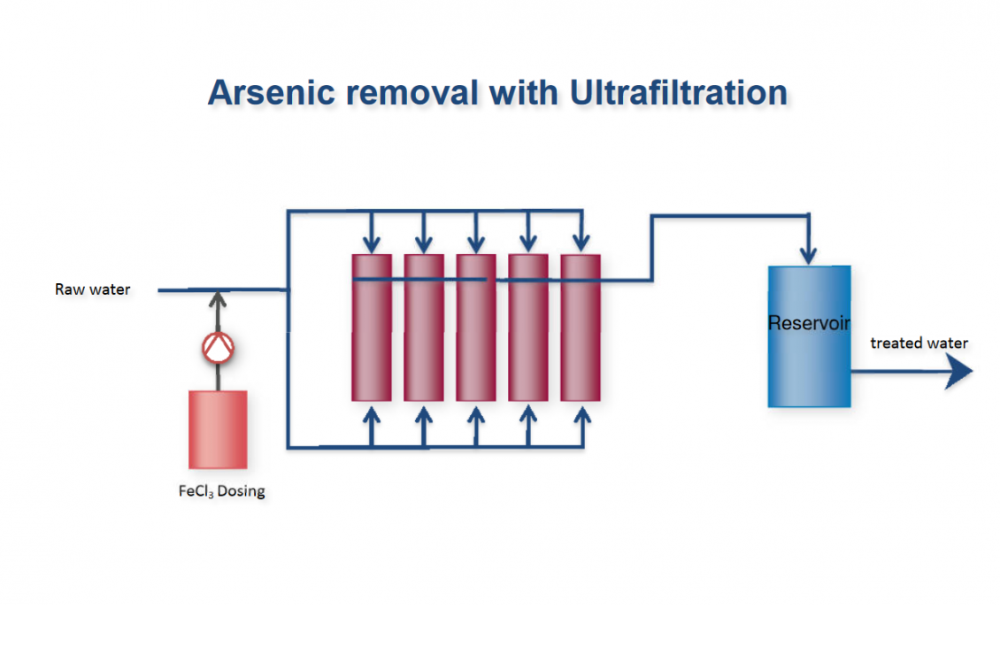 Case study arsenic removal