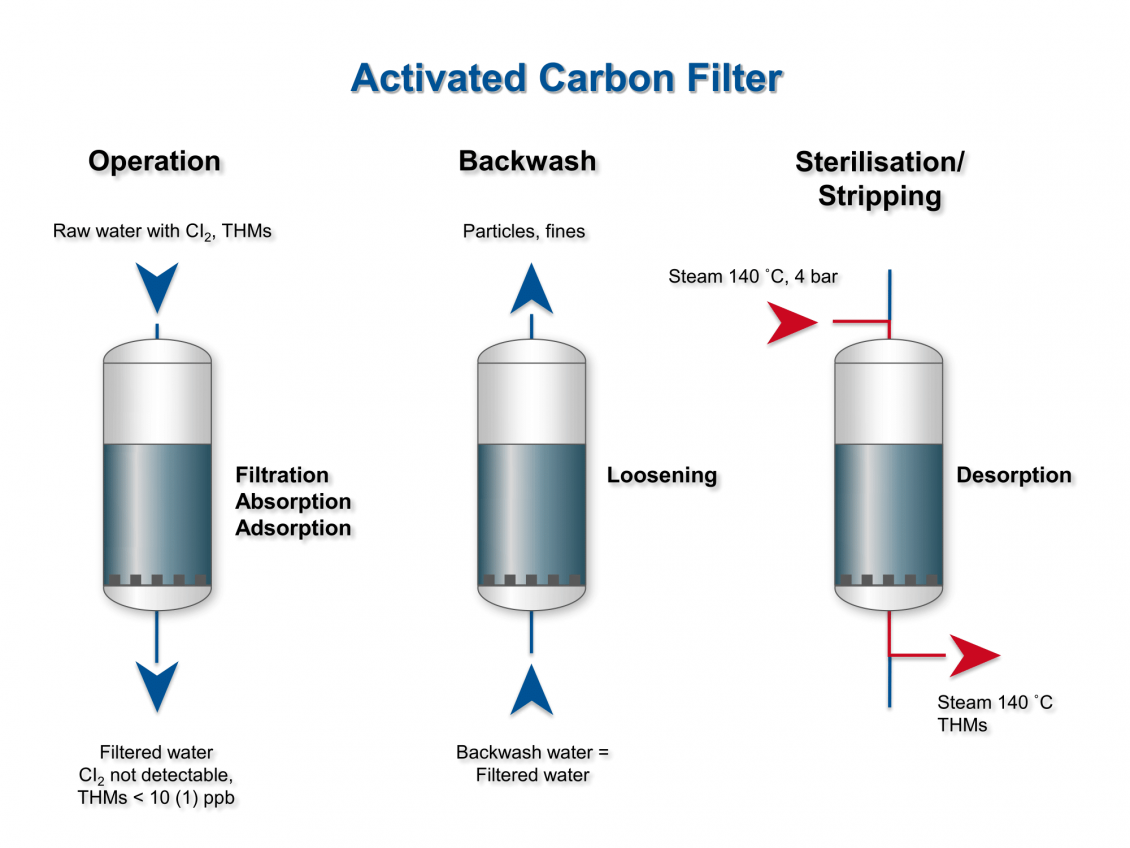 Presentation of the process of activated carbon filtration