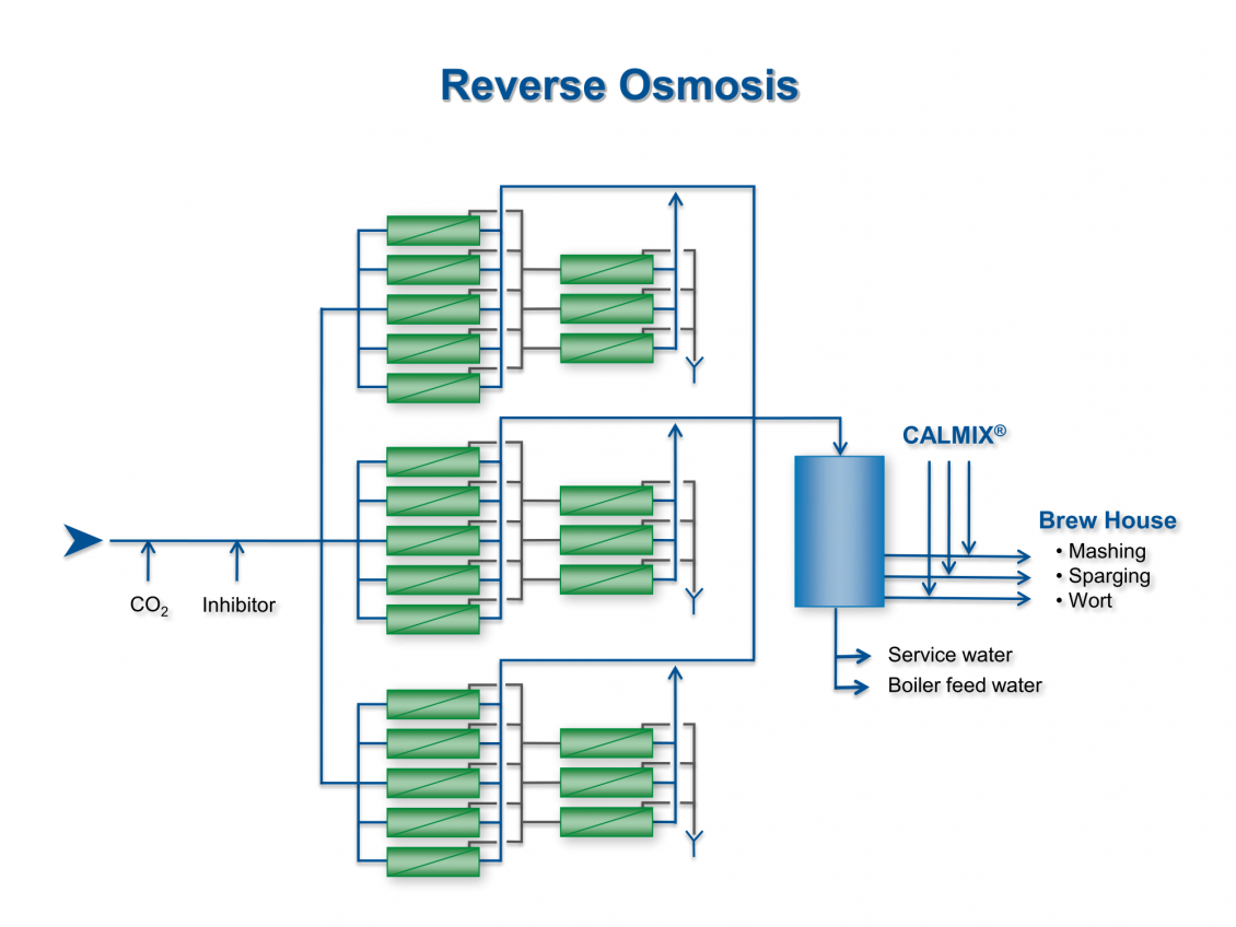Representation of reverse osmosis