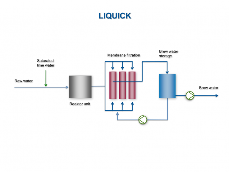 LIQUICK® - Preparation of reverse osmosis concentrate